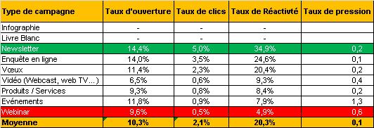 stats-emailing_2013_fidelisation