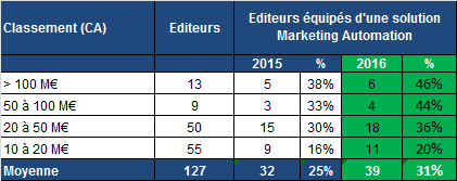 top_100_editeurs_FR_marketing_Automation_Euclead_2016